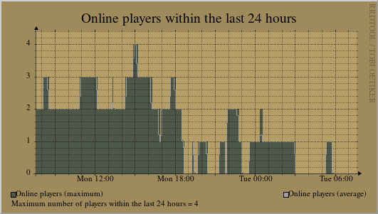 Statistics of the last 24 hours