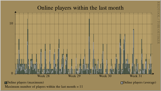 Statistics of the last month