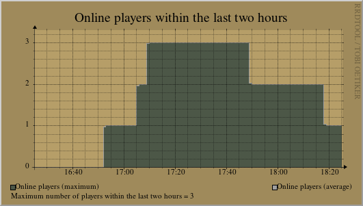 Statistics of the last 2 hours